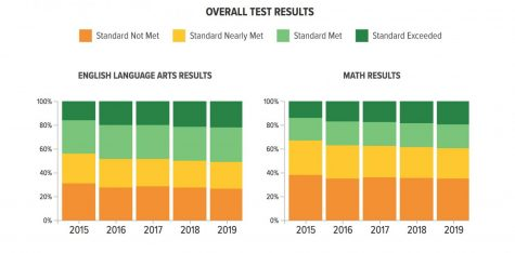 Oak Park CAASPP scores higher than surrounding schools
