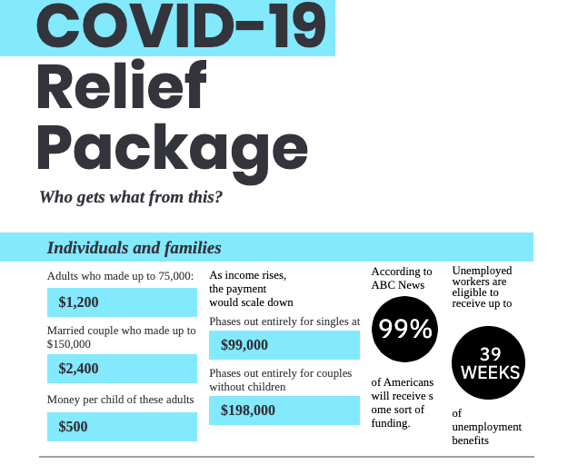 $2 trillion COVID-19 relief bill signed into law